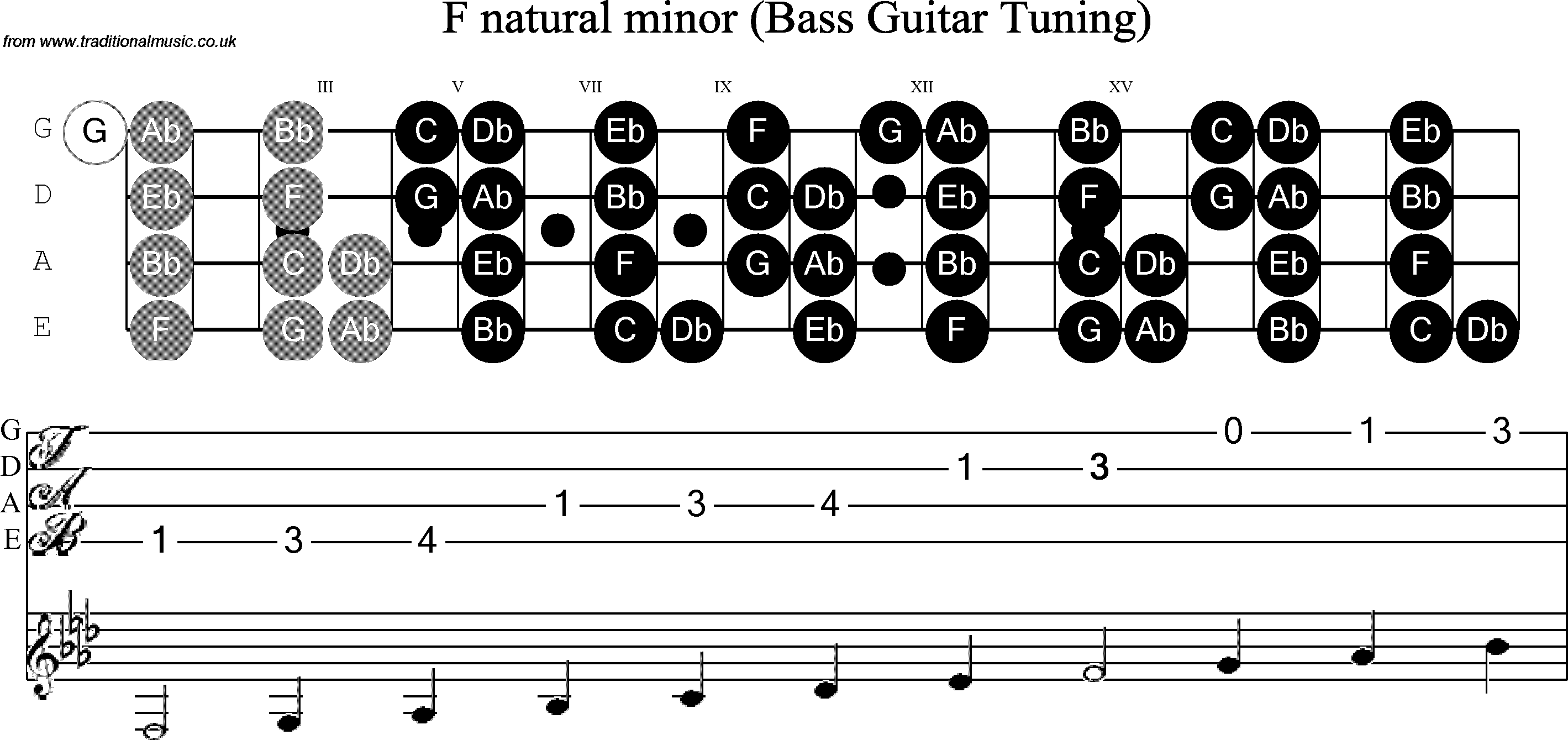 Bass Guitar Minor Scales For Other Bass Guitar Scales