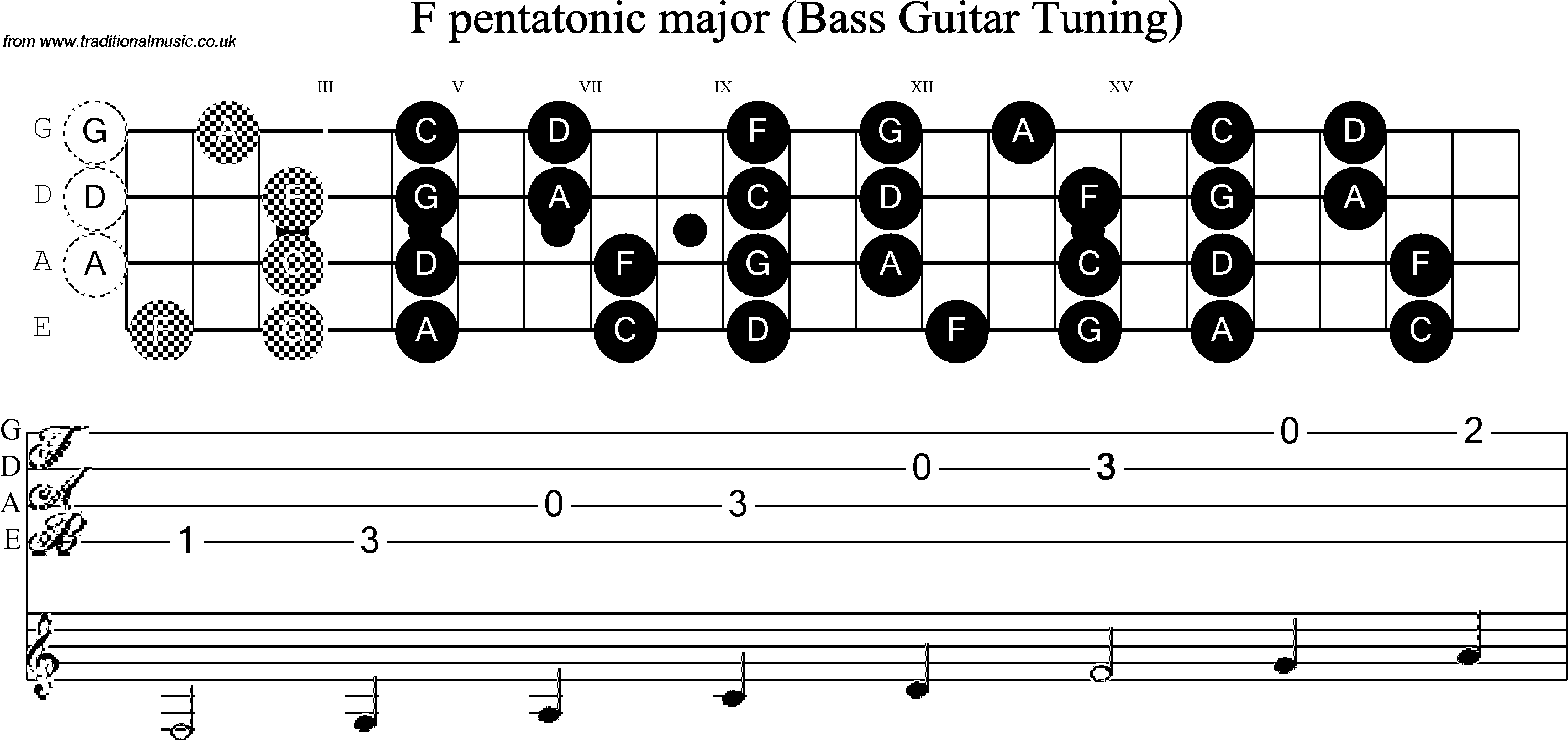 Bass guitar scale f pentatonic pooptronica Images