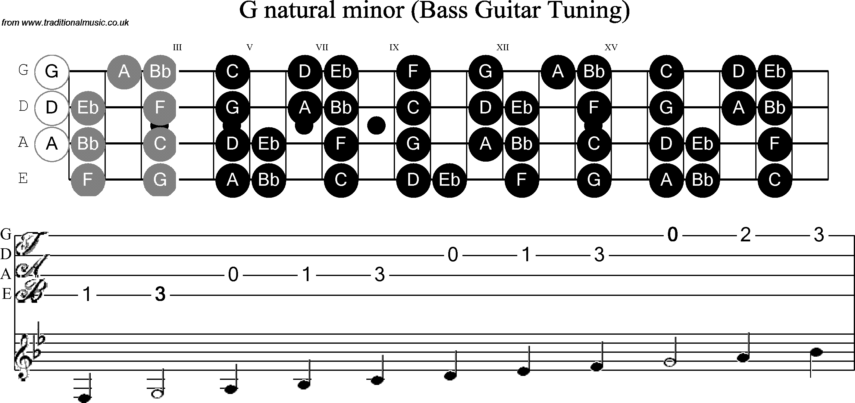 Note that in some cases it may be possible to play the notes in the