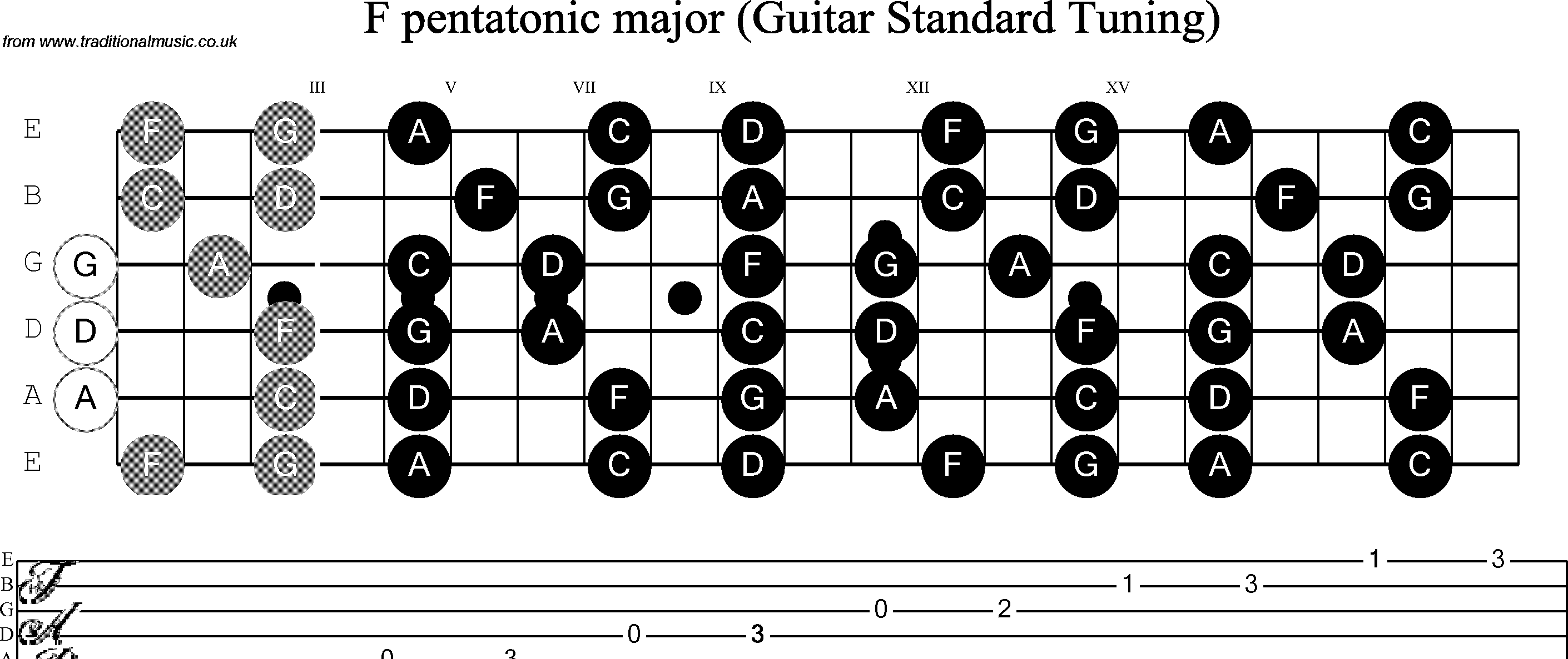 Gallery For u0026gt; Guitar Notes Scale