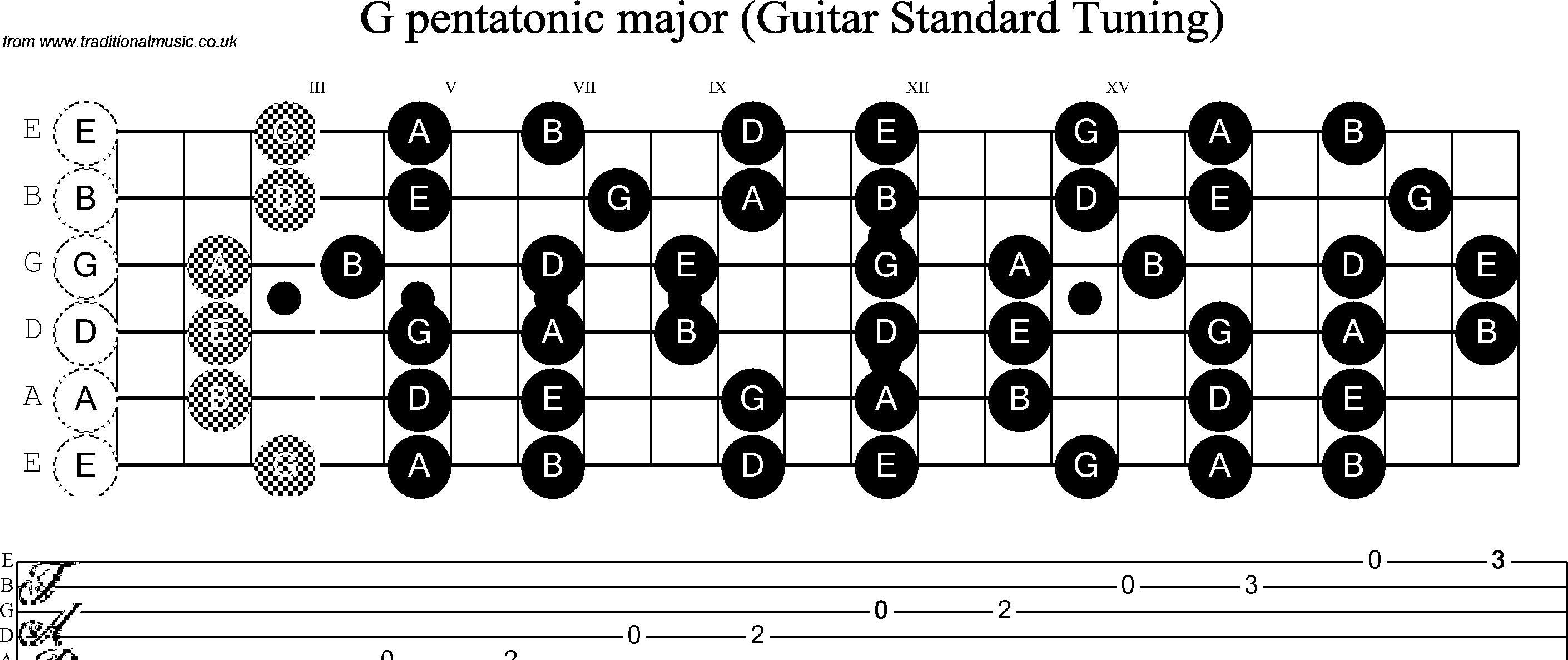 how to play g scale on guitar