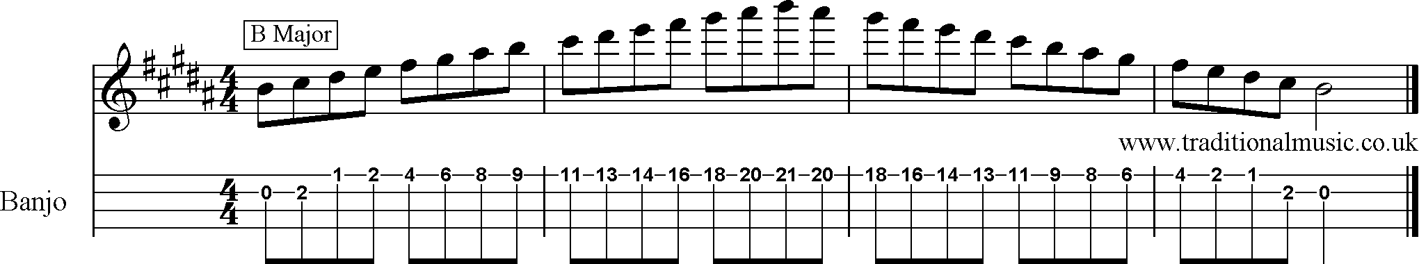 Banjo Scales Tab submited images.