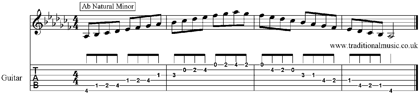how to play ab minor on guitar