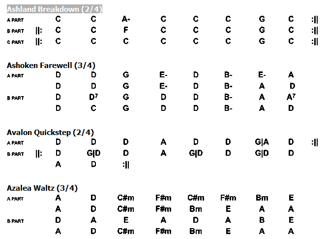 Chord Playing Charts - For Session Tunes & Songs, start page ...