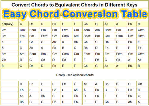 Piano piano keys and chords : Convert chords to different keys