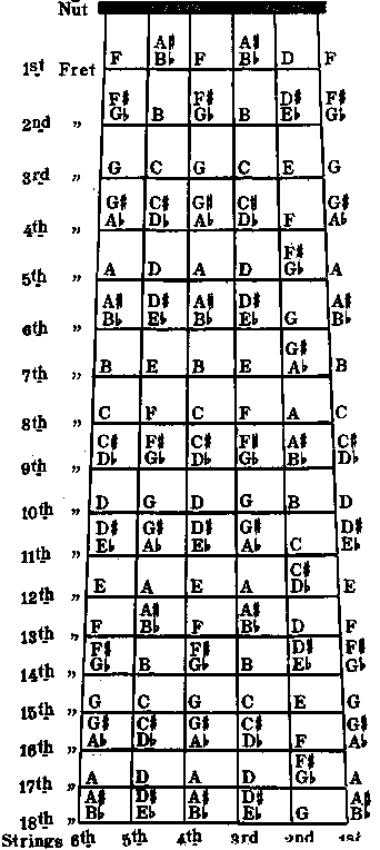 Take Me Home Country Roads (Chords) - Ultimate Guitar Archive