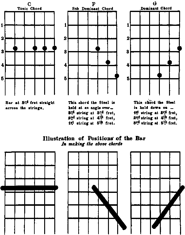 Learning chord guitar