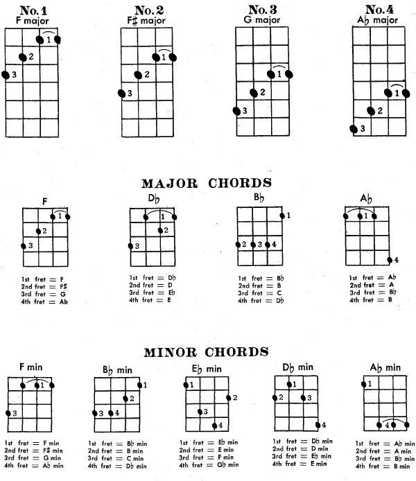 Ukulele ukulele chords hand position : Baritone Ukulele Self Instructor, Page:30