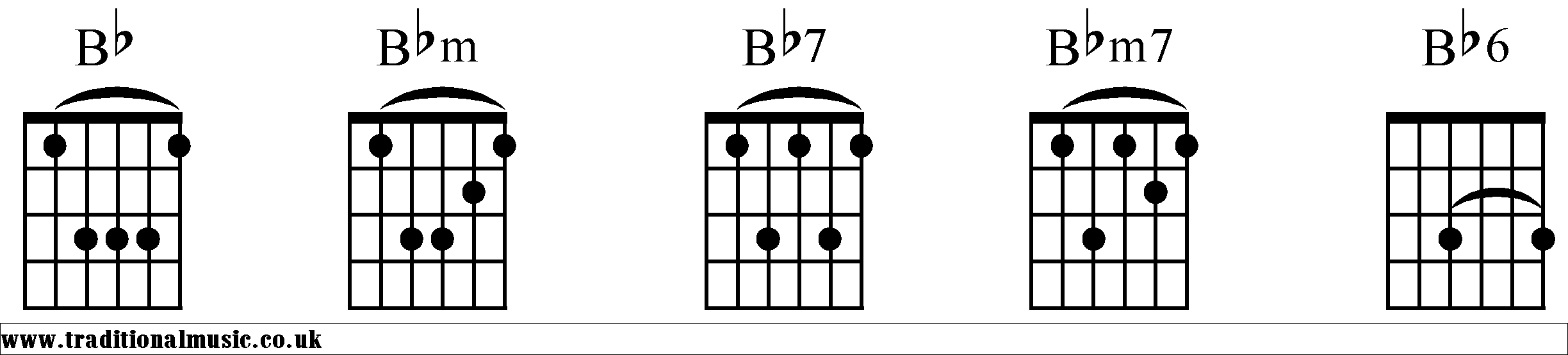 Chord charts for Guitar Bb