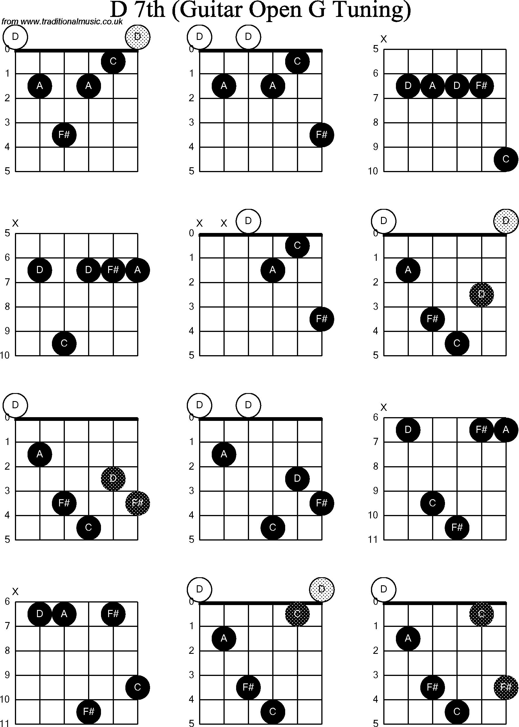 All Guitar Chords Pdf